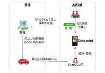 コカ・コーラボトラーズジャパン、小規模オフィス向け飲料提供サービス「Coke mini(コーク ミニ)」を発表 コード決済も可能に