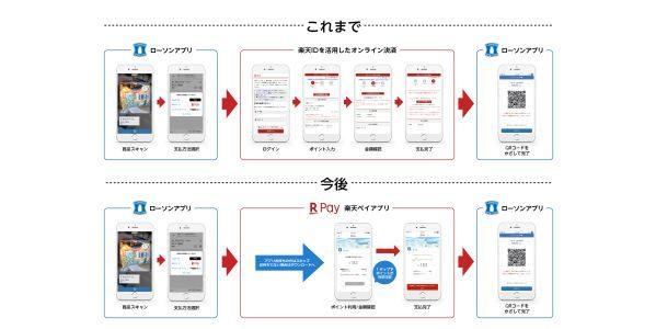 ローソンスマホペイにLINE Payが加わり、楽天ペイ(アプリ決済)での遷移が簡単に