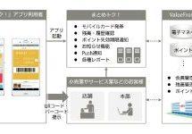 富士通エフ・アイ・ピー、ハウス電子マネーカードやポイントカードをまとめて管理できるモバイルWalletアプリ「まとめトク!」を開始