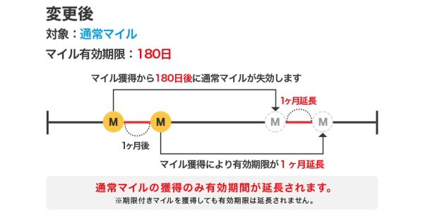 ネットマイル、マイルの有効期限などの条件を変更 有効期限が180日に短縮へ