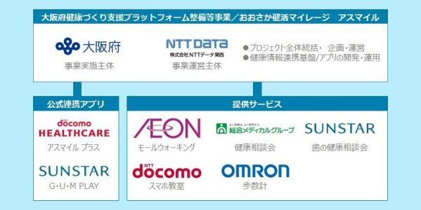 大阪府、府民向けに健康ポイント「おおさか健活マイレージ アスマイル」を開始