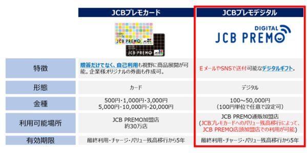 JCB、法人向けサービス「プチギフト」にて「JCBプレモデジタル」の販売を開始い
