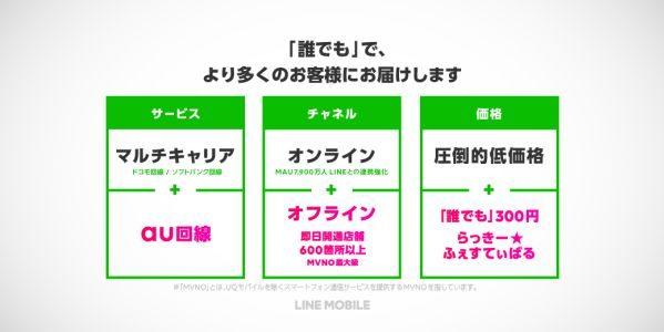 LINEモバイル、au回線の提供を開始 ドコモ回線、ソフトバンク回線の3キャリアの回線に対応