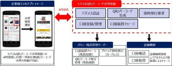 大日本印刷、JCBと提携しモバイルQR/バーコード決済基盤の開発に着手