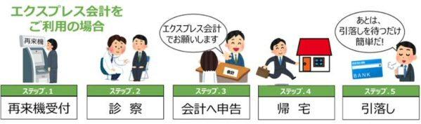 ライフカード、順天堂大学医学部付属練馬病院でエクスプレス会計の募集を開始
