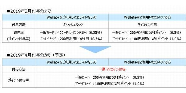 福岡銀行、JCBデビットカード「Debit+(デビットプラス)」のキャッシュバックプログラムを変更