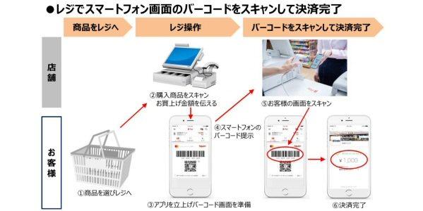 東海キヨスク、キャッシュレス決済サービスを全店で導入 au PAYやゆうちょPayも導入予定