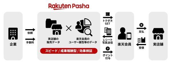 楽天、対象商品購入で楽天スーパーポイントを獲得できるサービス「Rakuten Pasha(ラクテンパシャ)」を開始