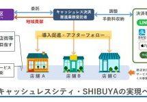 東京都渋谷区、キャッシュレス決済の導入を促進