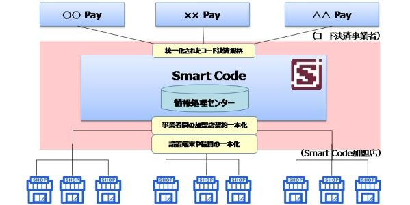 JCB、QR・バーコード決済プラットフォーム「Smart Code」を提供開始