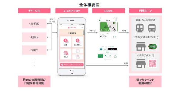 みずほ銀行のJ-Coin PayアプリからiPhoneのSuicaアプリケーションにチャージできる実証実験を実施