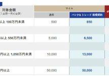 SMBC日興證券、ダイレクトコースで最大5万マイルを獲得できるキャンペーンを実施