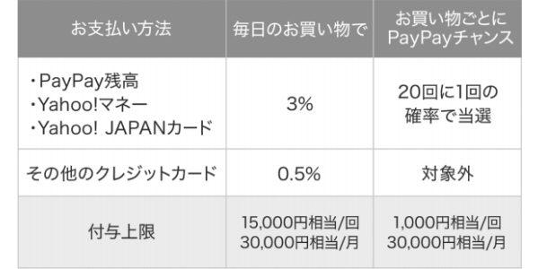 【UPDATE】PayPay、利用特典の付与率が最大3%に オンラインは対象外
