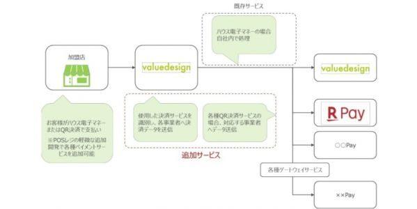 バリューデザイン、QRコード決済との接続サービスを開始し「楽天ペイ(アプリ決済)」に対応