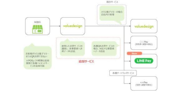 バリューデザイン、コード決済事業者接続サービスで「LINE Pay」に対応