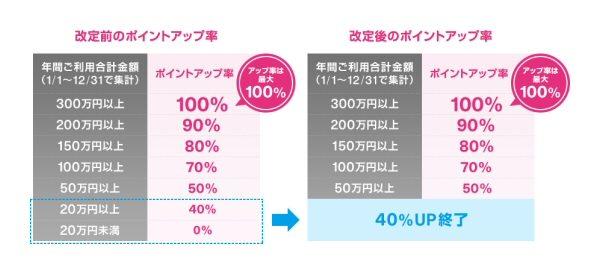 ジャックスカード、ラブリィ☆アップステージを改悪 年間利用額20万円以上で翌年40%UPが終了