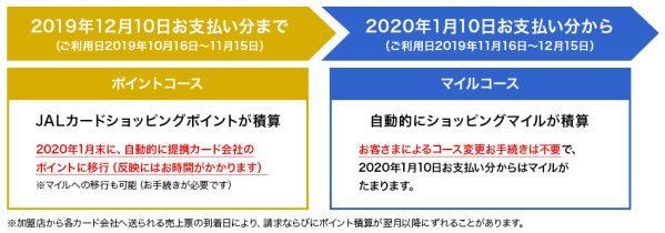 JALカードのポイントコースが2019年12月で終了 2020年1月以降はマイルコースのみに