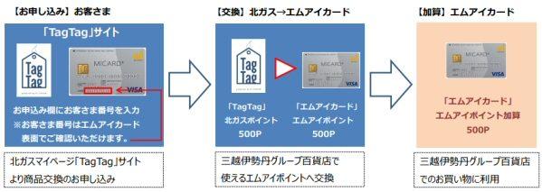 北海道ガス、北ガスポイントをエムアイカードのエムアイポイントに交換できるサービスを開始