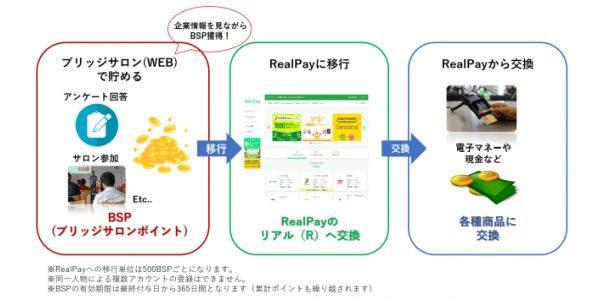 IR・株式投資情報サイトの「ブリッジサロン」の独自ポイント「BSP」がリアルワールドのRealPayへの交換を開始