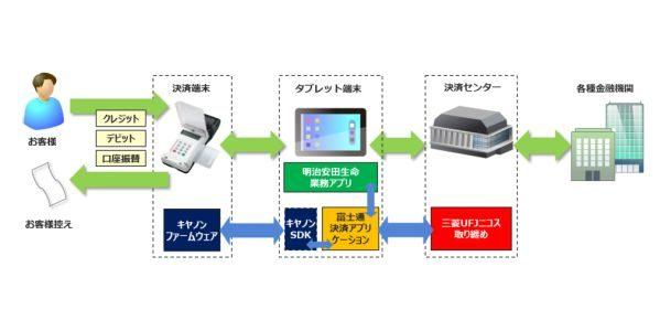 明治安田生命、営業先でもクレジットカードなどを利用できる決済端末を導入