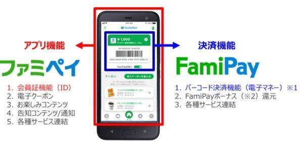 ファミリーマート、2019年7月からファミペイを開始 バーコード決済「FamiPay」も開始