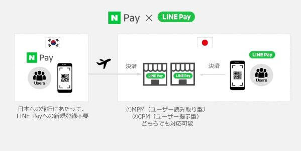LINE Pay、Naver Payとのサービス連携を開始 LINE Pay加盟店でNaver Payを利用可能に