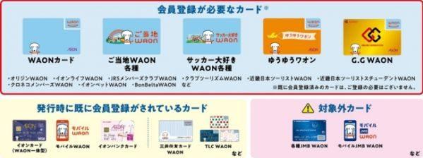 イオングループでの電子マネー「WAON」決済時のポイントが2倍になるサービスが開始