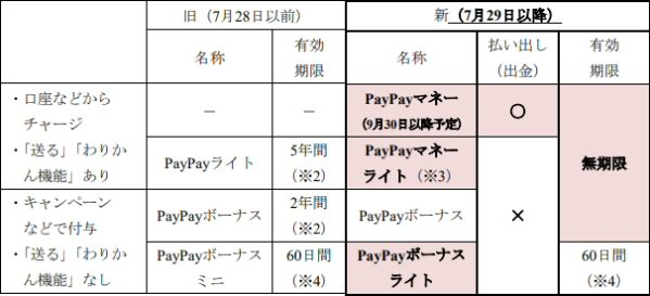 PayPay、PayPay残高の名称や有効期限を変更 PayPayボーナスライト以外は無期限に