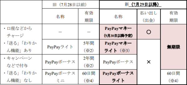 ライト Paypay マネー