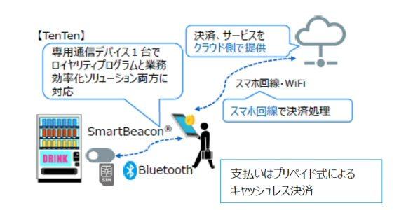 三井住友カード、IoTベンチャーのTenTenと自販機のキャッシュレス決済普及に向けてプリペイド決済サービスを展開
