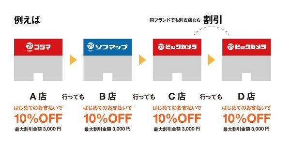 Origami、ビックカメラ・コジマ・ソフマップの各店で初めてOrigami Payで支払うと最大3,000円割引のキャンペーンを実施