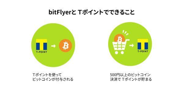 Tポイントでビットコインに交換できるサービスが開始