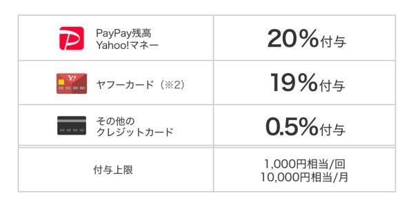 PayPay、虎ノ門や西新橋で最大20%戻ってくる「勝手にお得っ区」キャンペーンを実施