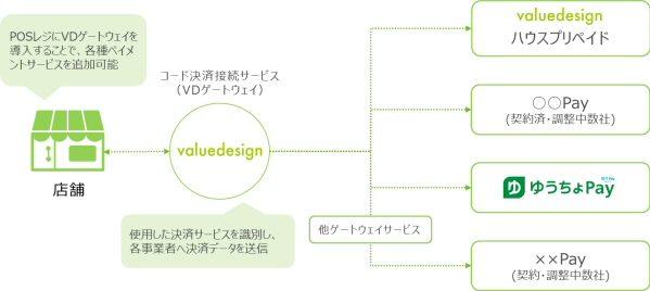 バリューデザインのコード決済事業者連携サービスが「ゆうちょPay」に対応