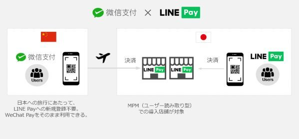 LINE Pay、WeChat Payとの加盟店連携を開始