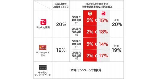 PayPay、1周年記念で1日限定20%還元キャンペーンを実施