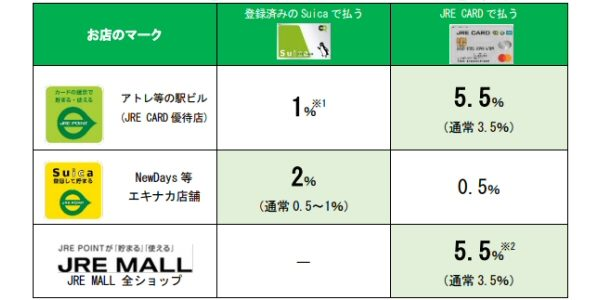 JR東日本、JRE POINTに加盟する店舗でのキャッシュレス決済を利用すると「JRE POINT」の還元率がアップするキャンペーンを実施