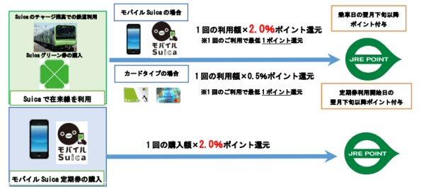 Suicaの鉄道利用でJRE POINTが貯まるように モバイルSuicaなら2%還元