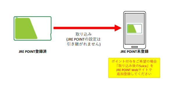 JR東日本、SuicaをモバイルSuicaに移行する際の注意点を発表