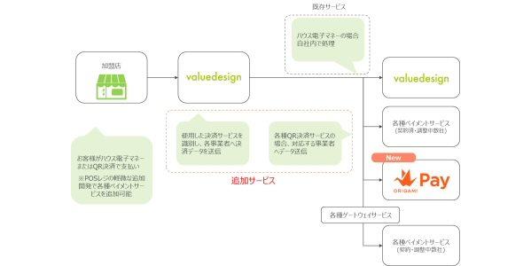 バリューデザイン、コード決済事業者接続サービスで「Origami Pay」に対応