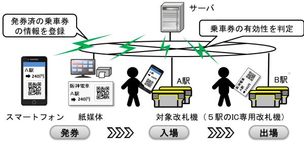 阪神電気鉄道、QRコードを用いた乗車券に関する実証実験を開始