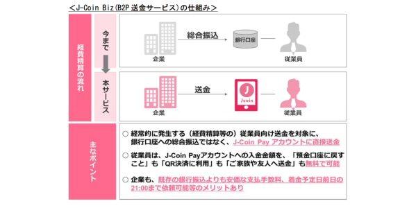 みずほ銀行、企業向けの「J-Coin Biz(B2P送金サービス)」を開始
