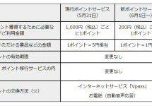 三井住友カード、ワールドプレゼントがリニューアル 1ポイント=5円相当から1ポイント=1円相当への変更