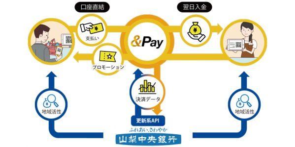 &Pay、山梨中央銀行の口座の登録が可能に