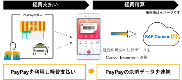 出張・経費精算クラウドのコンカーがPayPayとの連携を発表
