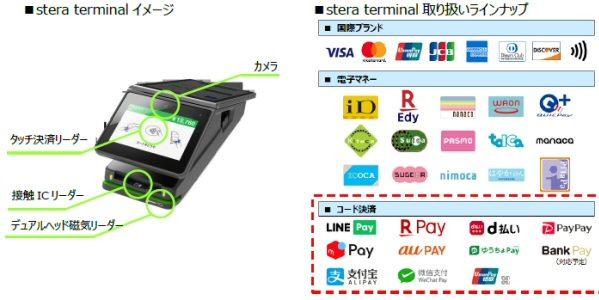 三井住友カード、国内コード決済の取扱をまとめるサービス「stera code」を開始