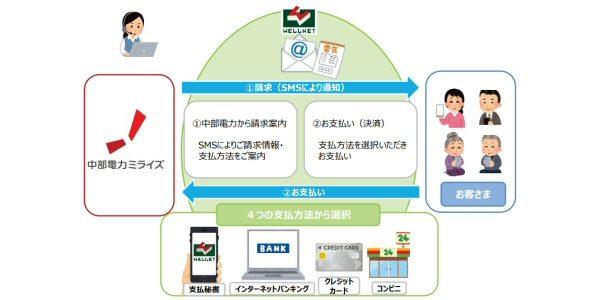 中部電力、SMSを用いた電話料金の支払いサービスを開始