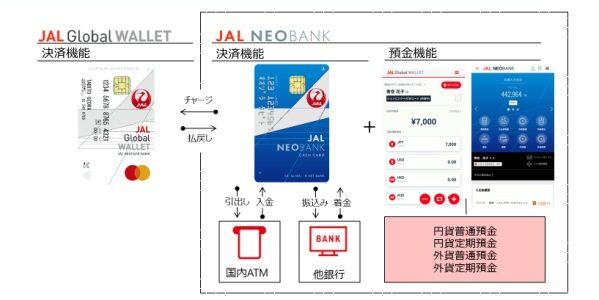 JALマイレージバンク会員向け銀行サービス「JAL NEOBANK」が誕生