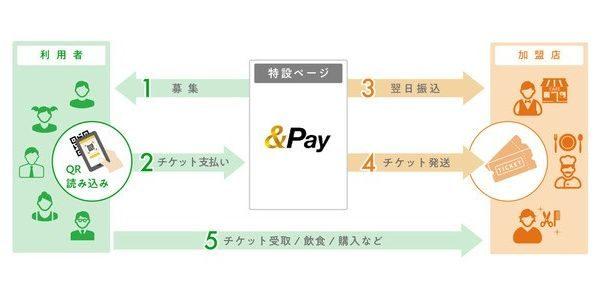 &Pay、茨城県や山梨県での先払いチケットで飲食店を支援