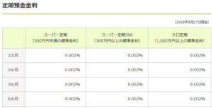 三井住友銀行の円定期預金金利